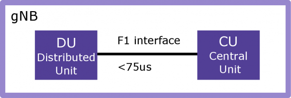 Network emulation use case - F1 interface testing in 5G