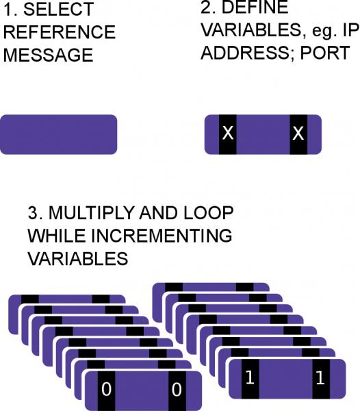 DDoS attack emulation - Rugged Tooling