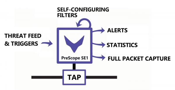 PreScope sensor concept