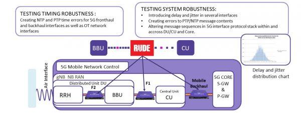 Synchronization_stress_testing